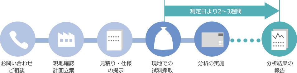 有害ガス測定の流れ