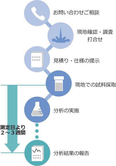 排水分析の流れ