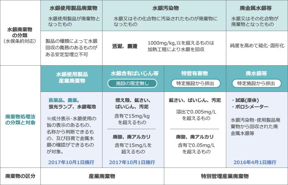 水銀廃棄物の分類と新たな措置